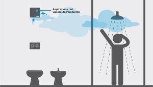 Bagno cieco ecco le 5 soluzioni per ridurre l umidit - Finestra interna per bagno cieco ...